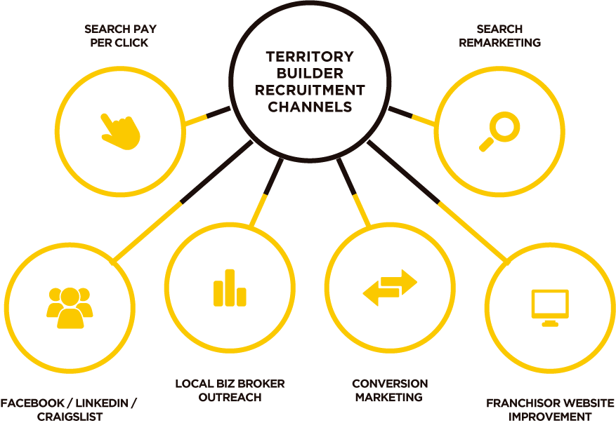 HOW OUR TERRITORY BUILDER RECRUITMENT PROGRAM WORKS